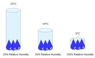 relative humidity photo